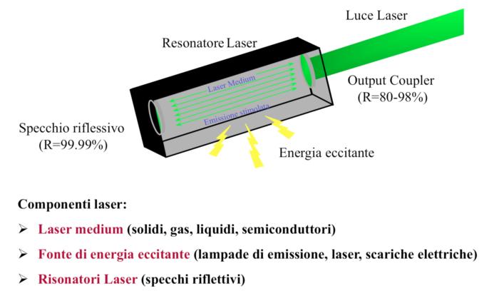 Altre tipologie di laser utilizzate in Urologia - Figura 1a